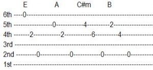 Hare ma Guitar Tabs