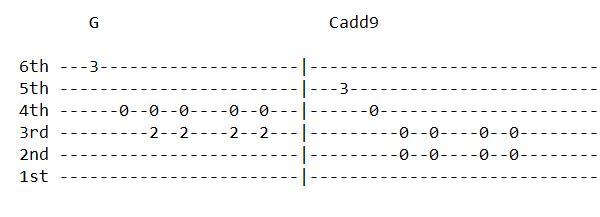 Asaar Guitar Tabs - Bipul Chettri