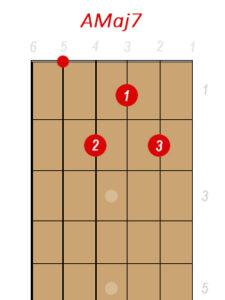 Amaj7 Guitar Chord