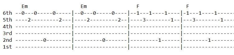 Aasha Guitar Tabs - Sushant KC