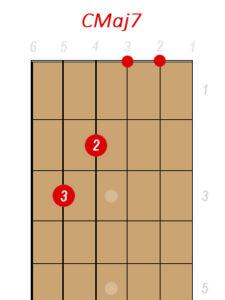 Cmaj7 Guitar Chord