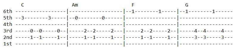 Chitta Bujhaunu Guitar Tabs - Salil Maharjan