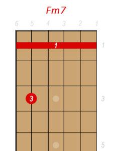 Fm7 Guitar Chord